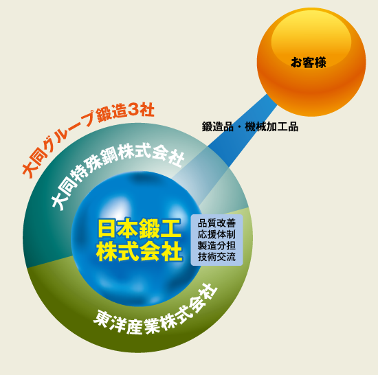 日本鍛工の強み02